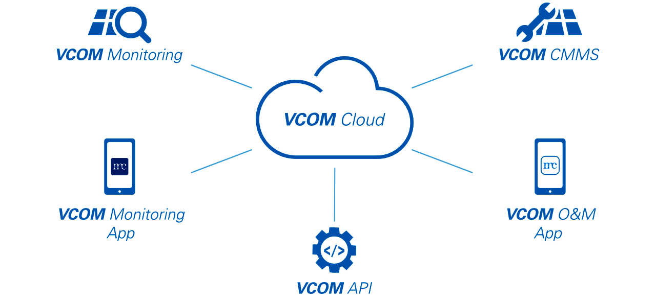 VCOM Cloud overview with VCOM Monitoring, VCOM CMMS, VCOm API, VCOM Monitoring app and VCOM O&M app
